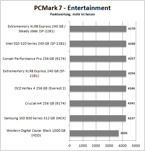pcmark 7_entertainment
