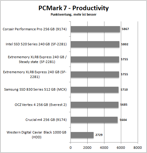 pcmark 7_productivity