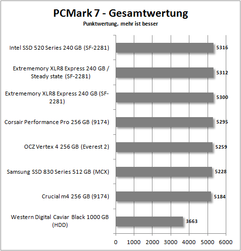 pcmark 7_total