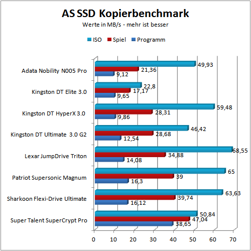 Benchmark AS-SSD copy