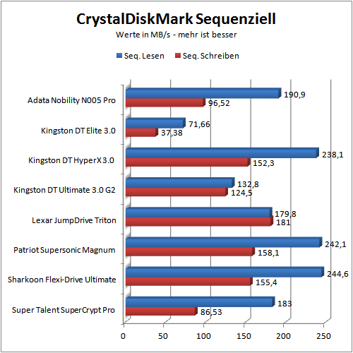 Benchmark CDM seq