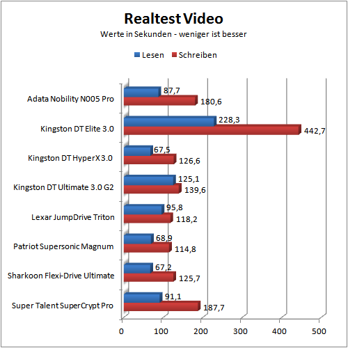 Benchmark real video
