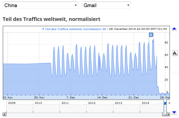 GmailTrafficklein