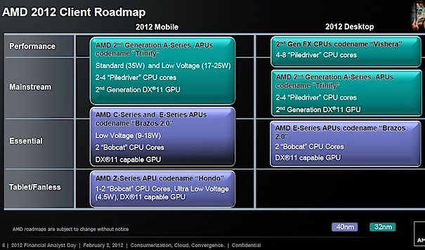 amd-client-roadmap-01-12-small-3
