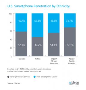 q1-2012-us-smartphones-by-ethnicity