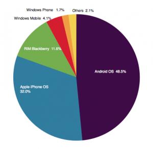 smartphone-os-statistik