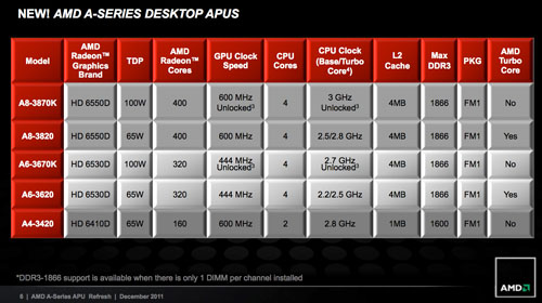 AMD-A8-3870K-2-rs