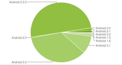 android-marketshare-2011dec