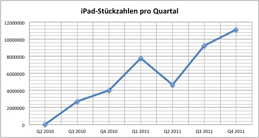 apple-2011q4-ipad
