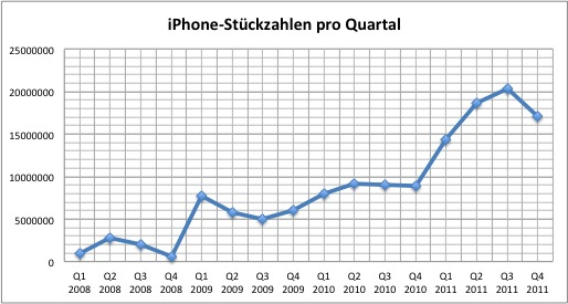 apple-2011q4-iphone