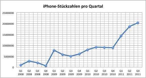 apple-q3-2011-iphone