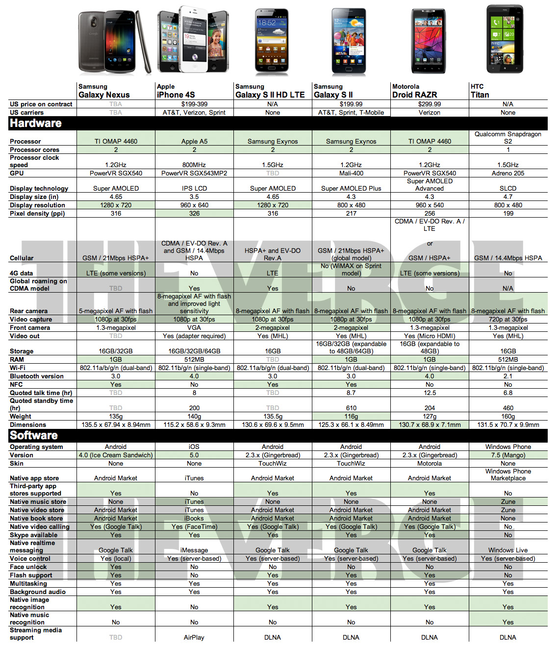 galaxy-nexus-by-the-numbers-4