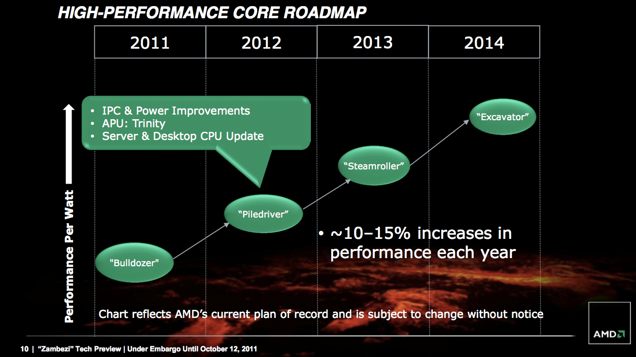 high-performance-core-roadmap-2011