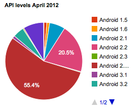android-fragmentation-apis