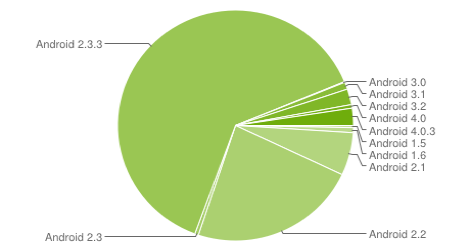 android-marketshare-2012-april