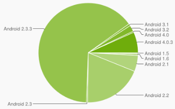 android-marketshare-june2012