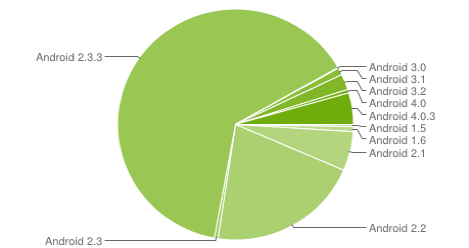 android-marketshare-may2012-1