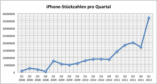apple-2012q1-iphone