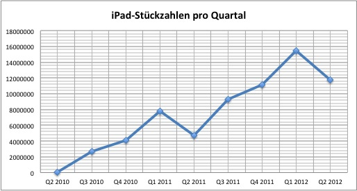 apple-2012q2-ipad