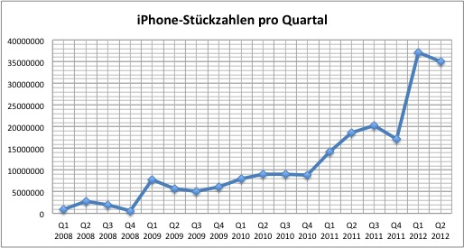 apple-2012q2-iphone