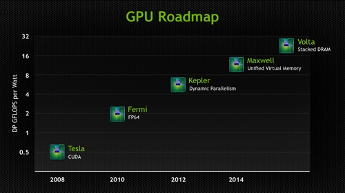 NVIDIA GTC 2013: GPU-Roadmap