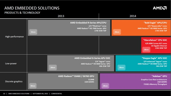 AMD Embedded Produkt Roadmap 2014