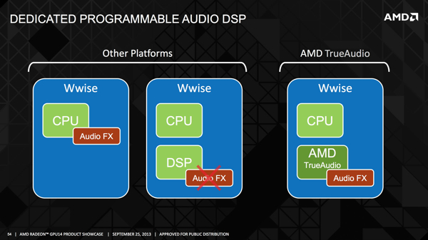 AMD GPU14 Tech Day: TrueAudio