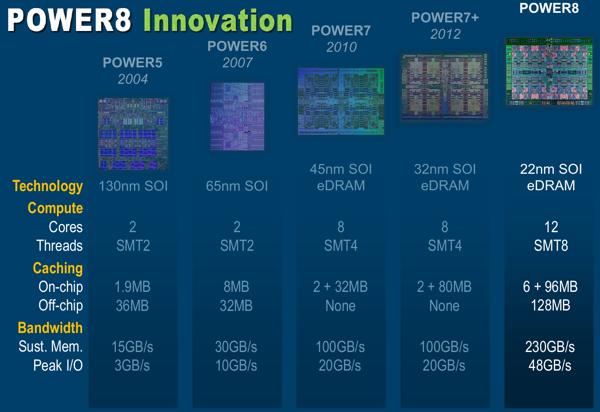IBM Power8-Prozessor