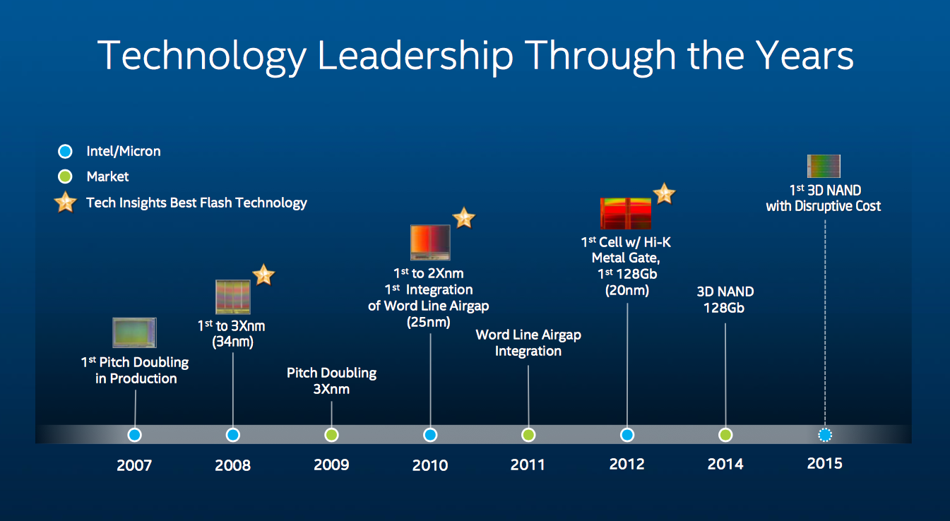 Intel Spricht Uber Zukunftige 3d Nand Strategie Hardwareluxx