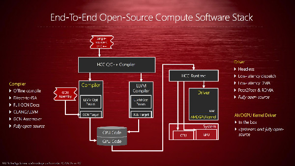 Radeon Technologies Group - Open-Source als Trend für Entwickler-Software