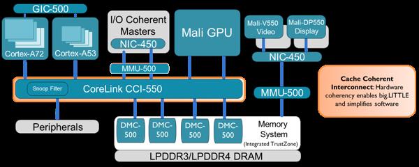CoreLink CCI-550 Cache Coherent Interconnect