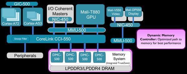 CoreLink DMC-500 Dynamic Memory Controller