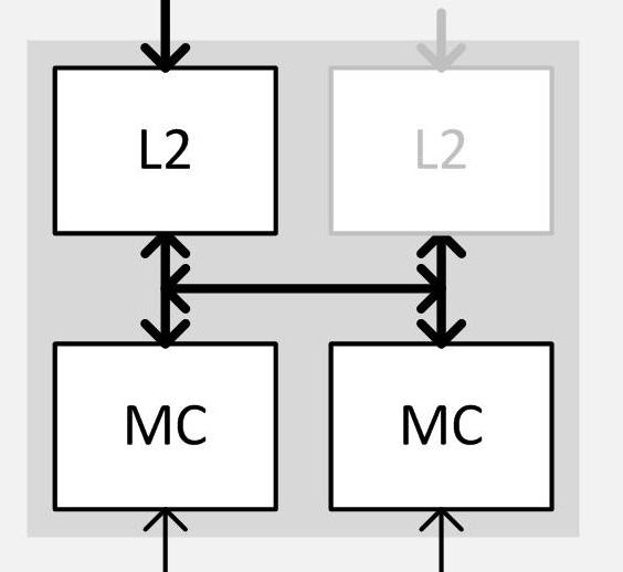 Урезание кэша L2 и связанного с ним доступа к памяти