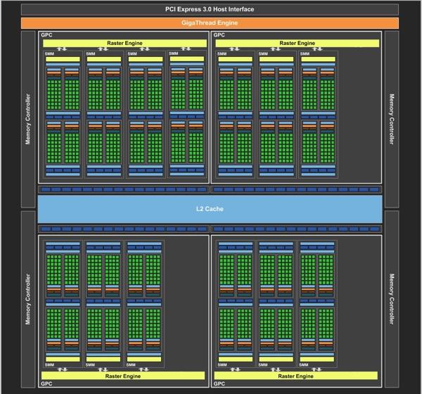 Blockdiagramm der GeForce GTX 970