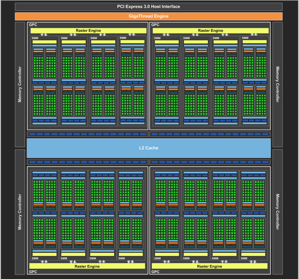 Разница в диаграммах GeForce GTX 970 (слева) и GTX 980 (справа)