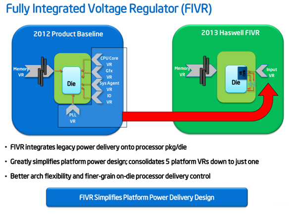 Intel Fully Integrated Voltage Regulator (FIVR)