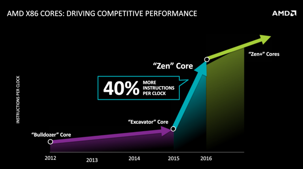 AMD Financial Analyst Day