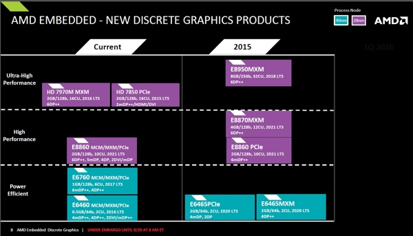 AMD Embedded Radeon Roadmap