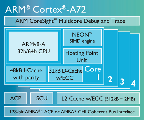ARM Cortex A72 Chipdiagramm