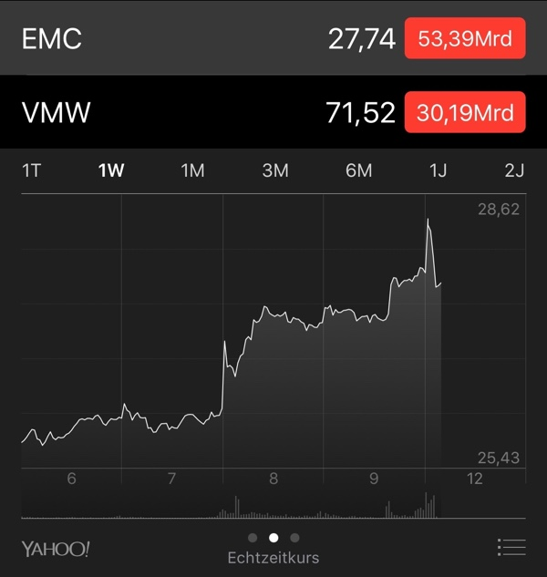 Aktienkurs Emc