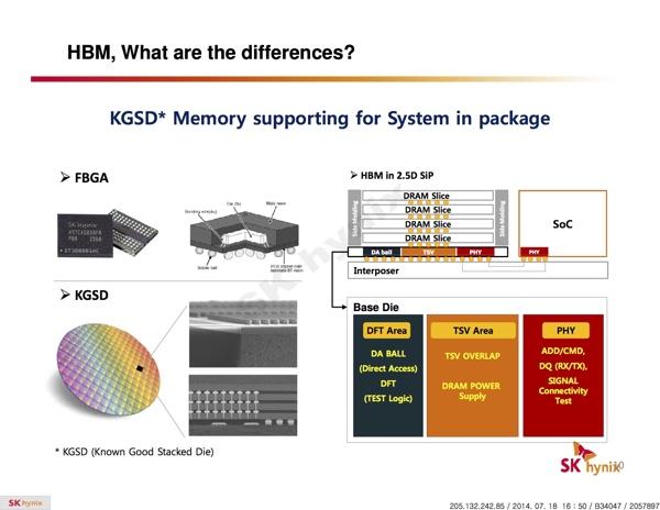 Преимущества памяти High Bandwidth Memory