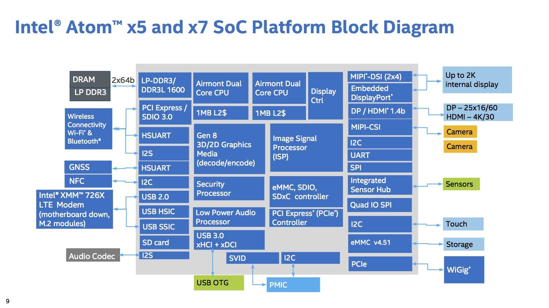 Intels Cherry-Trail-Plattform mit Airmont-Kernen