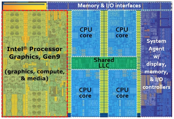 Overview of Skylake CPUs with assignment of the modules