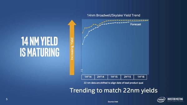 Intel Investor Meeting: новые прогнозы и новые цели