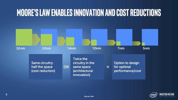 Intel Investor Meeting: закон Мура выполняется с ограничениями