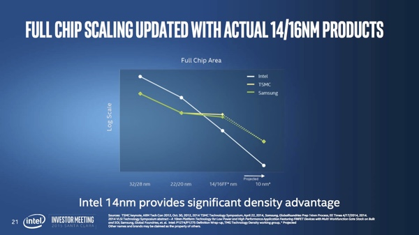 Intel Investor Meeting: сравнение с конкурентами