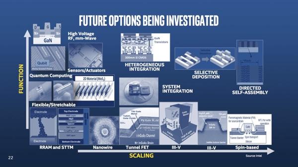 Intel Investor Meeting: взгляд в будущее