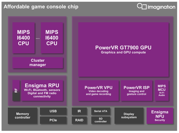 Imagination Technologies PowerVR GT9700