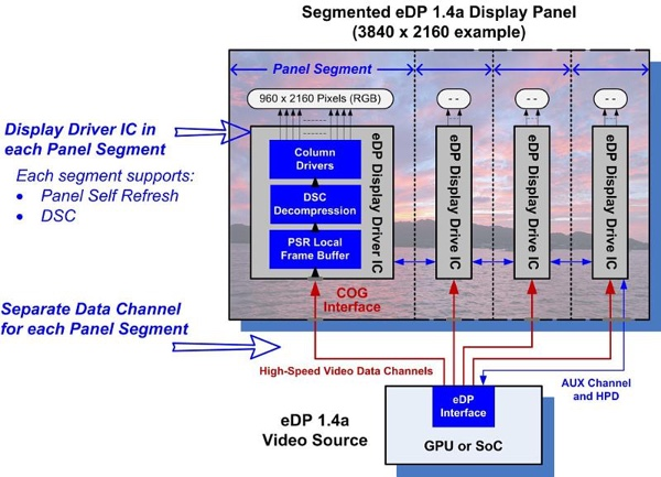 Blockdiagramm zur Embedded DisplayPort 1.4a