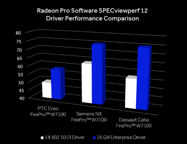 Leistungsverbesserungen durch den AMD Radeon Software Enterprise Drive 16.Q4